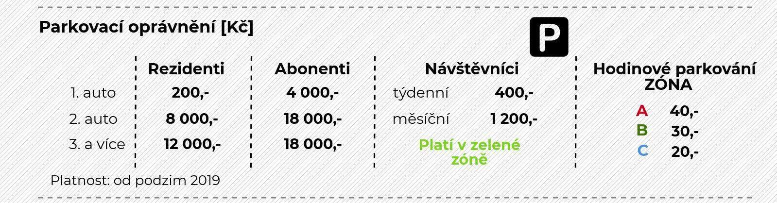 Přehled cen parkovného v Brně od podzimu 2019. Autor: Patrik Švec