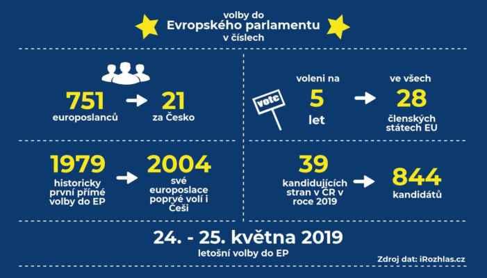 Volby do EP v číslech. Autor: Patrik Švec